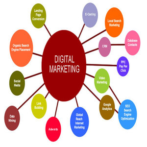 Best Digital Marketing Services In India, USA